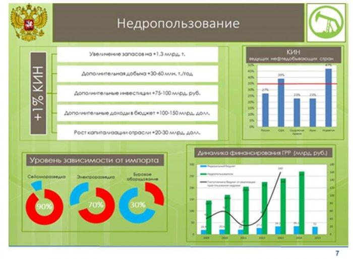 Доклад В.И. Кашина на десятой международной энергетической неделе от лица депутатов Комитета Государственной Думы по природным ресурсам, природопользованию и экологии