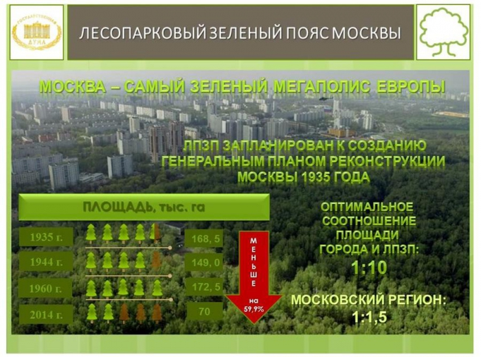 В.И. Кашин провел расширенное заседание секции Высшего экологического совета на тему: «Актуальные проблемы правового регулирования создания лесопарковых зеленых поясов крупных городов»