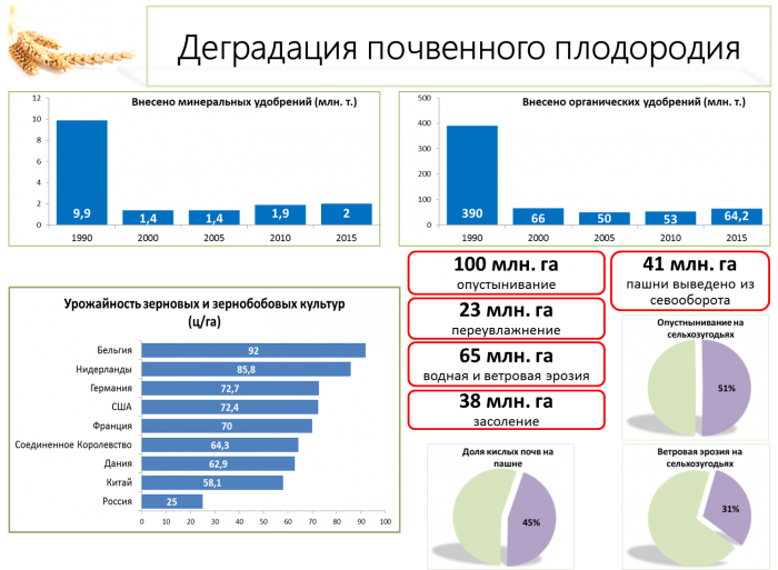 Агроэкология – основа устойчивого развития АПК