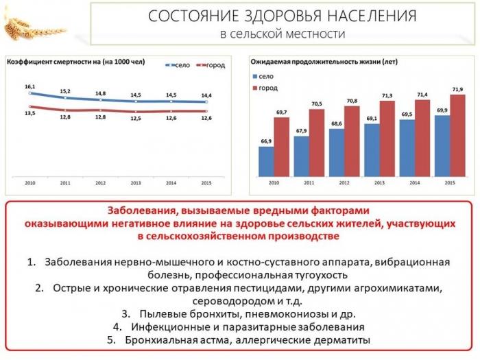 Владимир Кашин: Вопросы оказания медицинской помощи сельским жителям являются одними из ключевых в системе социального развития села