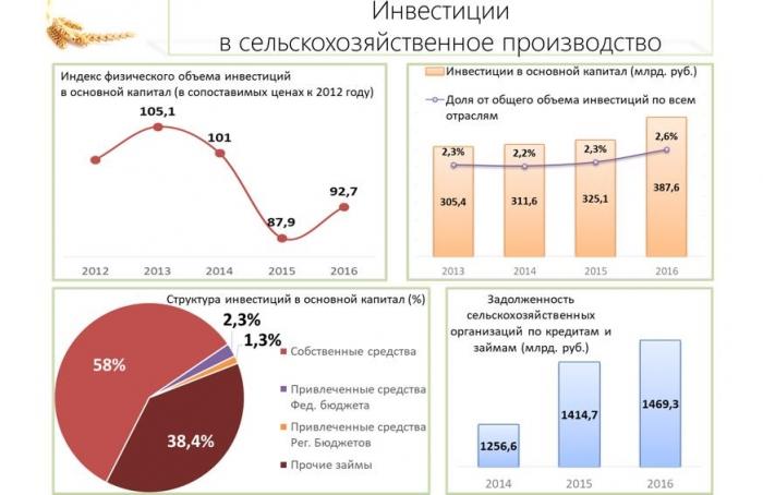 В.И. Кашин: Инвестициям в АПК – зеленый свет