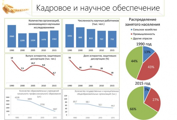 В.И. Кашин: «Импортозамещение в АПК - приоритетное направление экономического развития России»