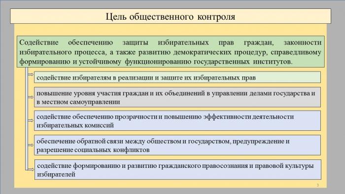 Взаимодействие СМИ и институтов гражданского общества в период выборов.