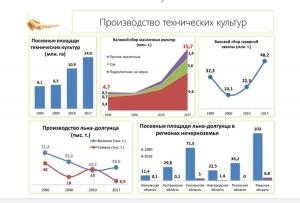 Сельскохозяйственная наука – источник развития отрасли