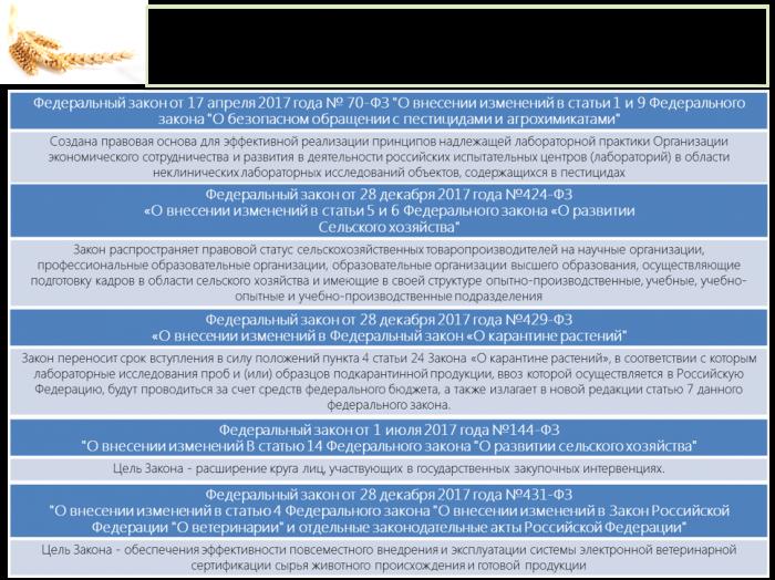 Бюджет развития АПК