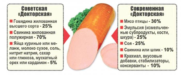 В мясопродуктах всё меньше мяса