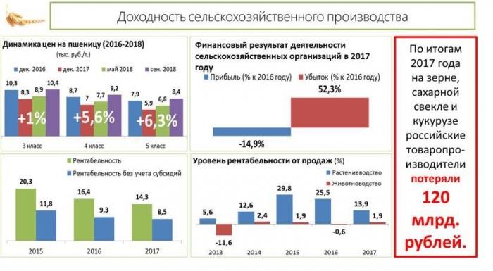 Доклад В.И. Кашина на научно-практической конференции «Стратегия социально-экономического развития АПК России: от импортозамещения к экспортно-ориентированной экономике»
