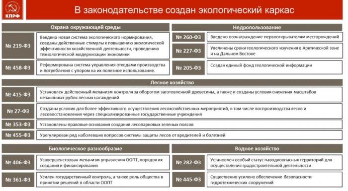 В.И. Кашин выступил на Парламентских слушаниях в Госдуме на тему нацпроекта «Экология»