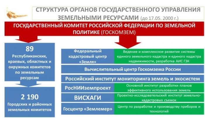 «Законодательные аспекты рационального использования и охраны земель сельскохозяйственного назначения»