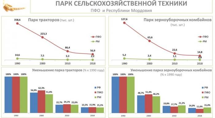 В.И. Кашин: Энерговооруженность АПК. Реальность и перспективы