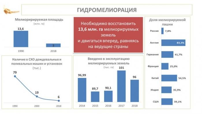 Выступление В.И. Кашина от Комитета ГД ФС РФ по аграрным вопросам