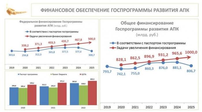 В.И. Кашин провел в Краснодарском крае выездное заседание Комитета Госдумы по аграрным вопросам