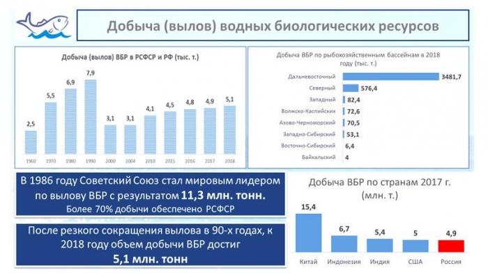 Выступление В.И. Кашина на научно-практической конференции по развитию рыбохозяйственного комплекса России