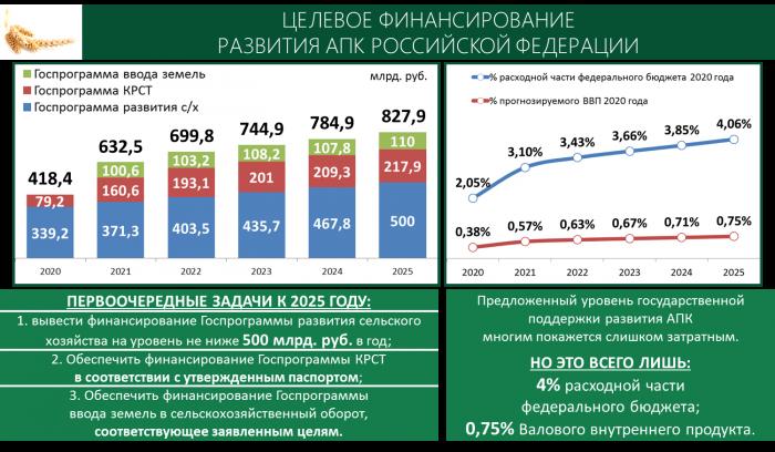 Доклад В.И. Кашина к Всероссийскому совещанию по развитию садоводства и питомниководства