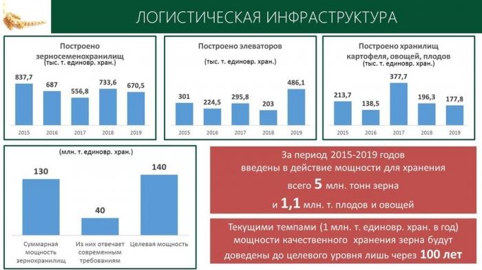 В.И. Кашин принял участие и выступил с докладом на Итоговой Коллегии Минсельхоза России