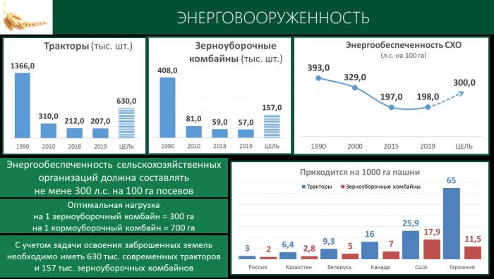 Доклад В.И. Кашина на совместном заседании Комитета Государственной Думы по аграрным вопросам и Министерства сельского хозяйства Российской Федерации