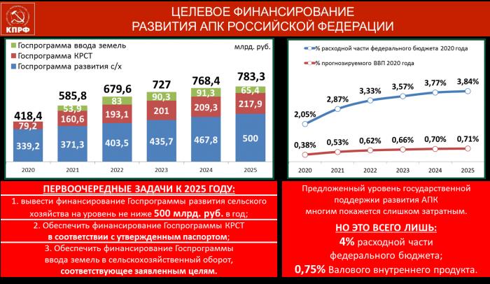 Из выступления от фракции КПРФ Заместителя Председателя ЦК КПРФ В.И. Кашина