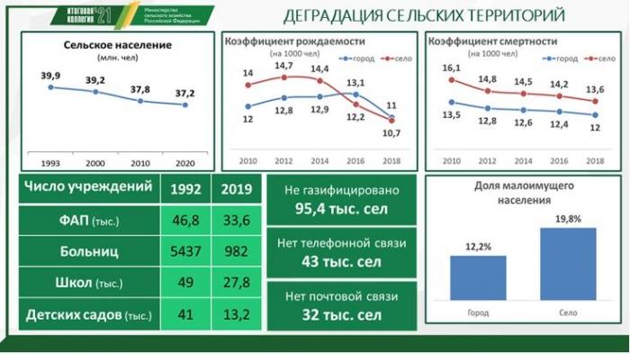 Доклад В.И. Кашина на Коллегии Минсельхоза России