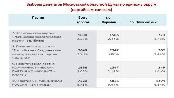 По итогам прошедших выборов на большей части избирательных участков в Юбилейном победила КПРФ!